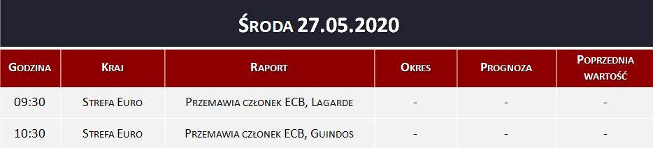 Dane makro 27.05.2020   przemówienia z ECB