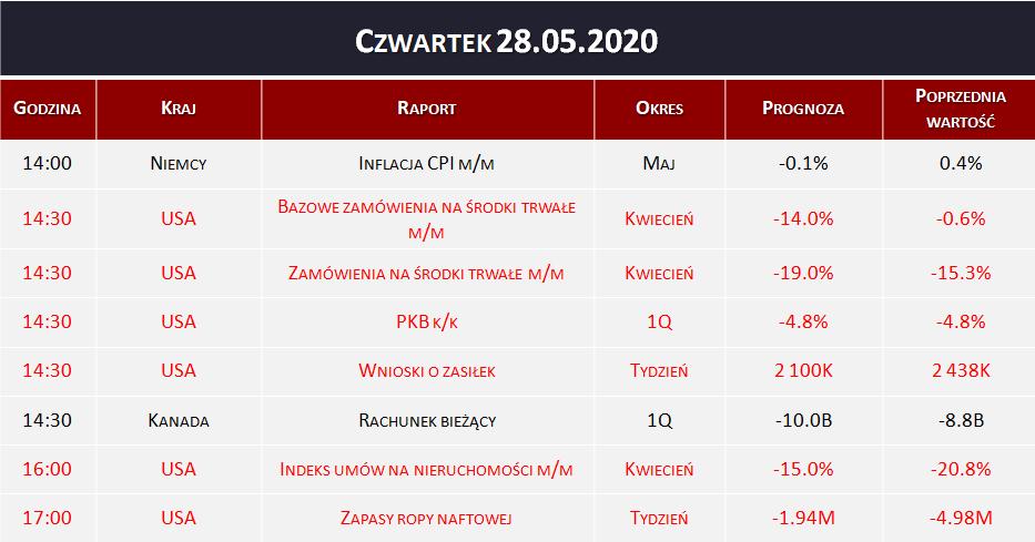Dane makro 28.05.2020   inflacja CPI, wnioski o zasiłek