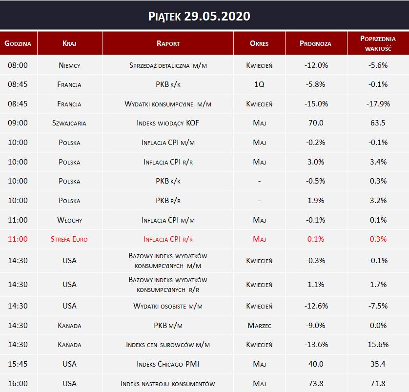 Dane makro 29.05.2020   inflacja CPI, PKB
