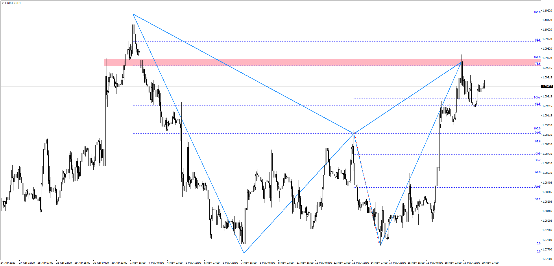 Silny tydzień na rynku europejskiej waluty   Kluczowy poziom do obserwacji