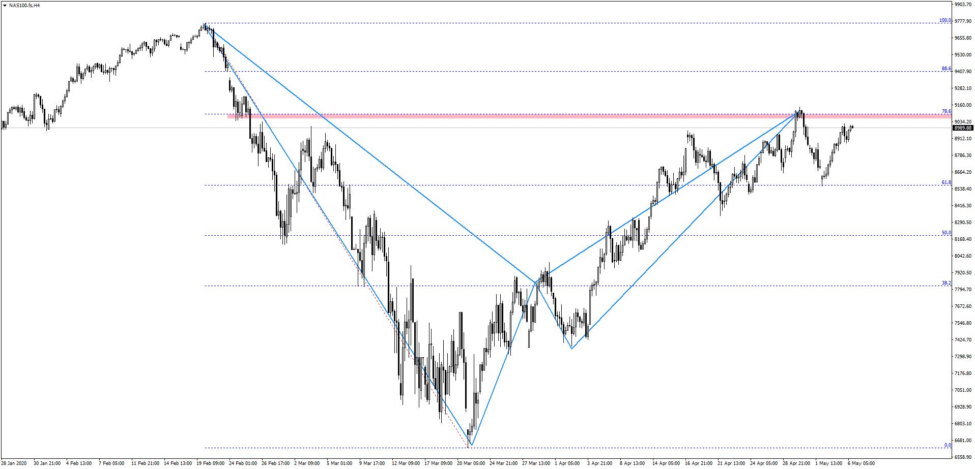 Pozytywny tydzień na indeksach giełdowych   NASDAQ coraz bliżej strefy oporu