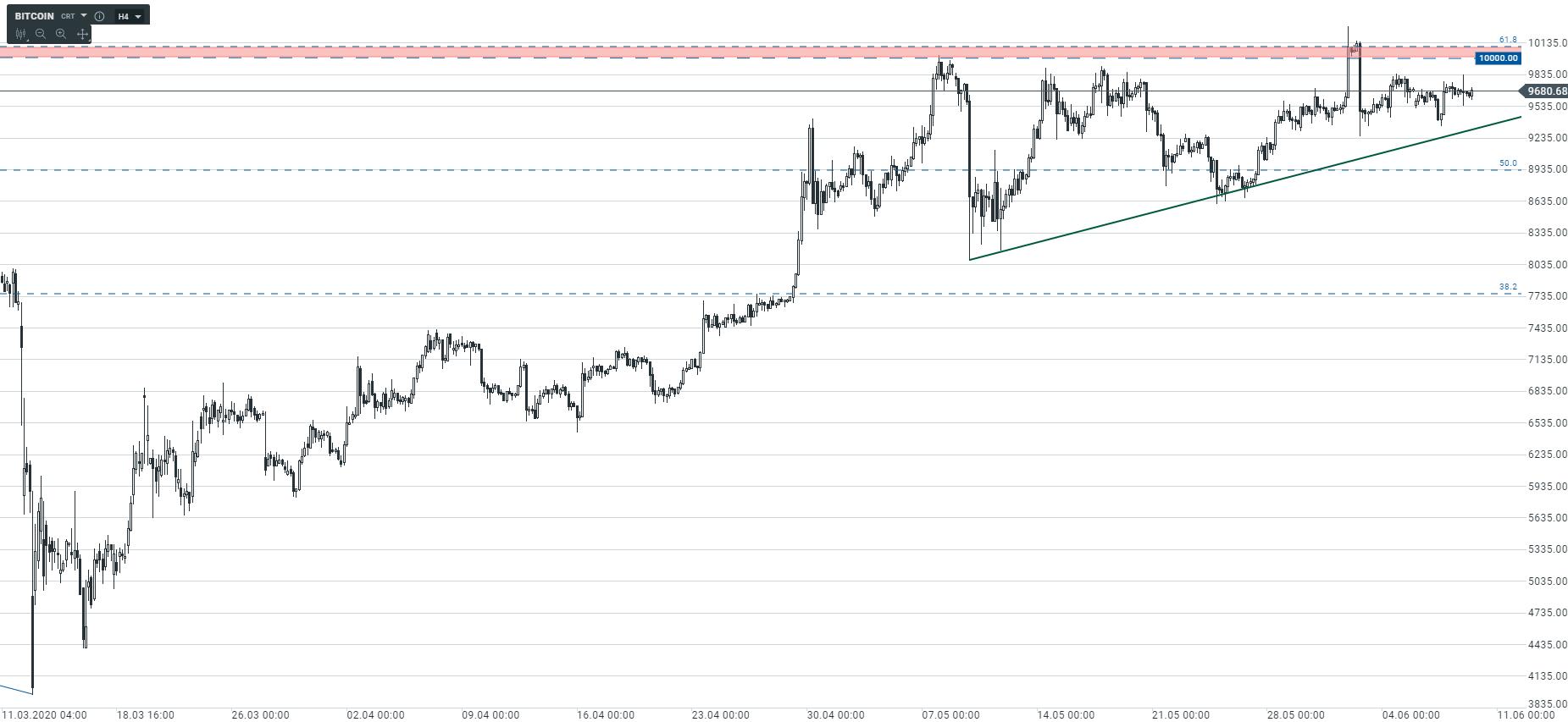 Psychologiczna bariera na Bitcoinie   Czy zmienność powróci na rynek kryptowalut?