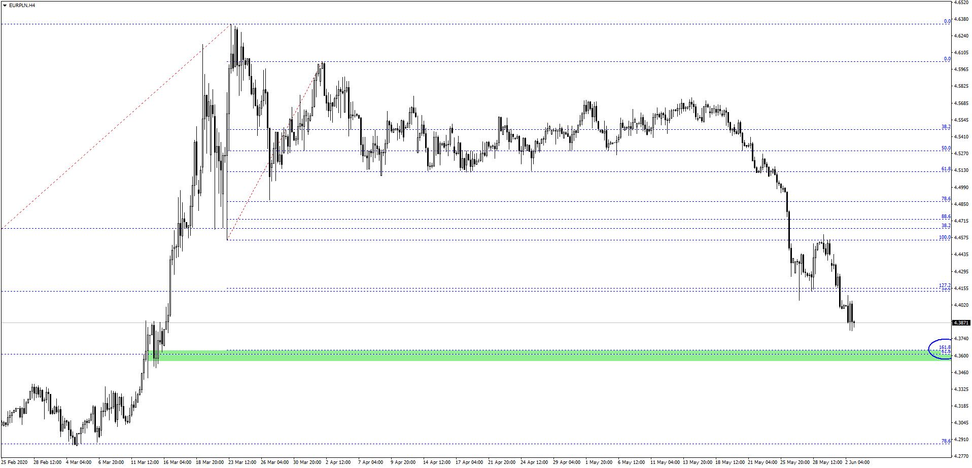 euro na wykresie H4