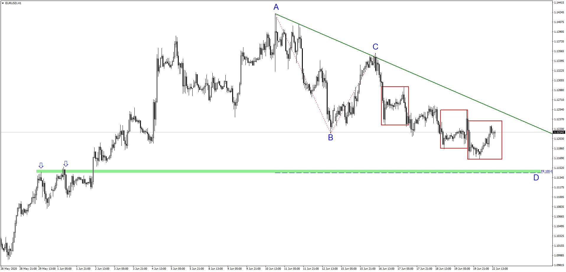 Mieszana wycena euro oraz amerykańskiego dolara   Co warto obserwować w nowym tygodniu?