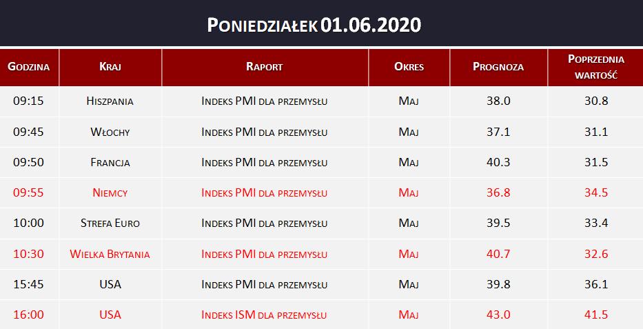 Dane makro 01.06.2020   indeks PMI, indeks ISM