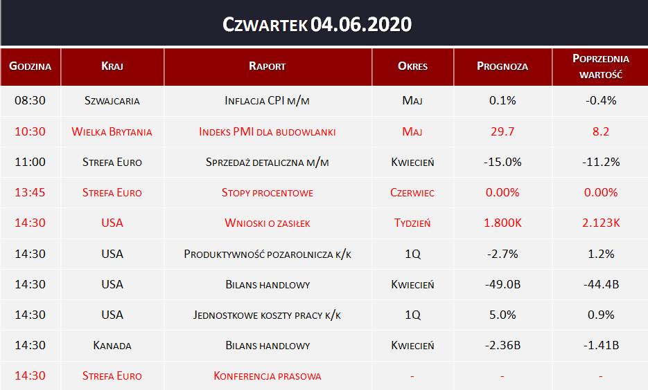 Dane makro 04.06.2020   stopy procentowe, wnioski o zasiłek