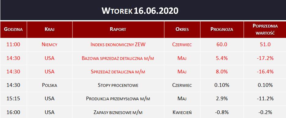 Dane makro 16.06.2020