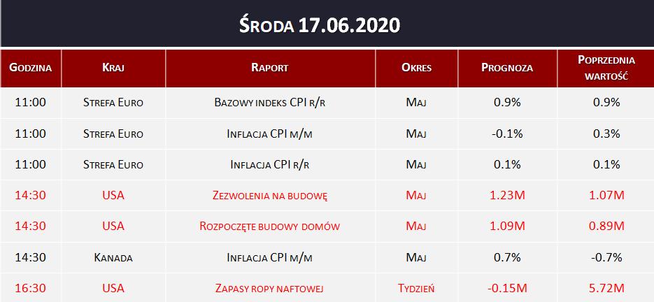 Dane makro 17.06.2020