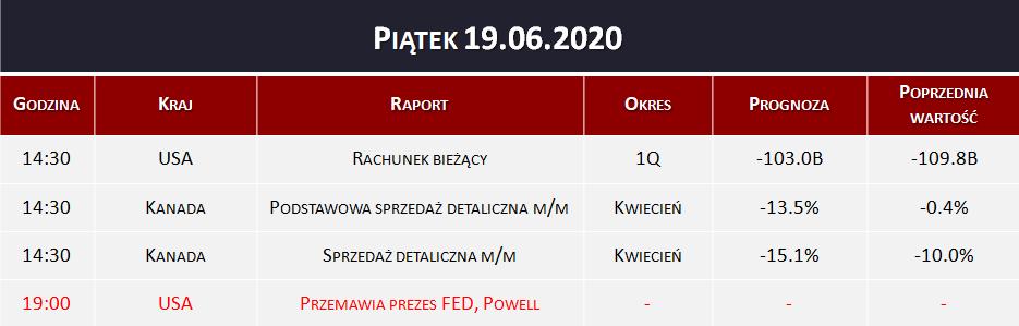 Dane makro 19.06.2020   rachunek bieżący, sprzedaż detaliczna
