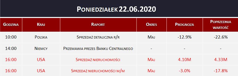 Dane makro 22.06.2020   sprzedaż nieruchomości, sprzedaż detaliczna
