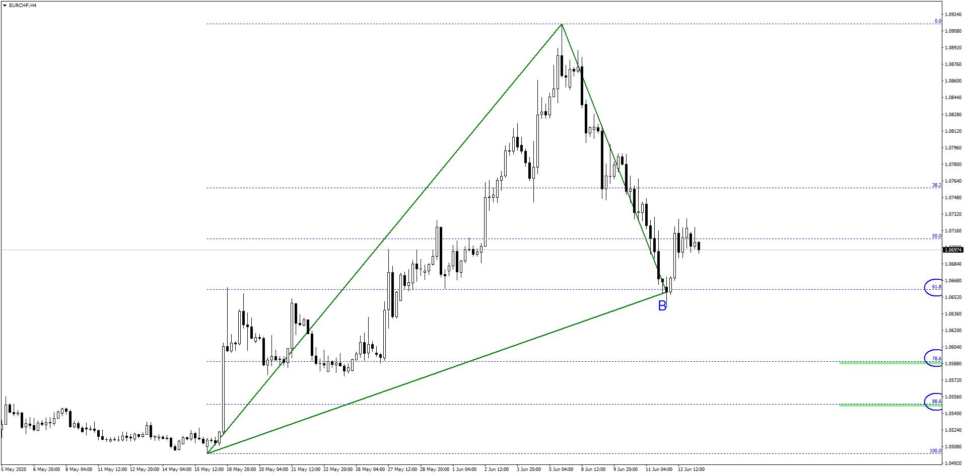 Optymistyczny początek tygodnia dla euro   Czy ten trend się utrzyma?