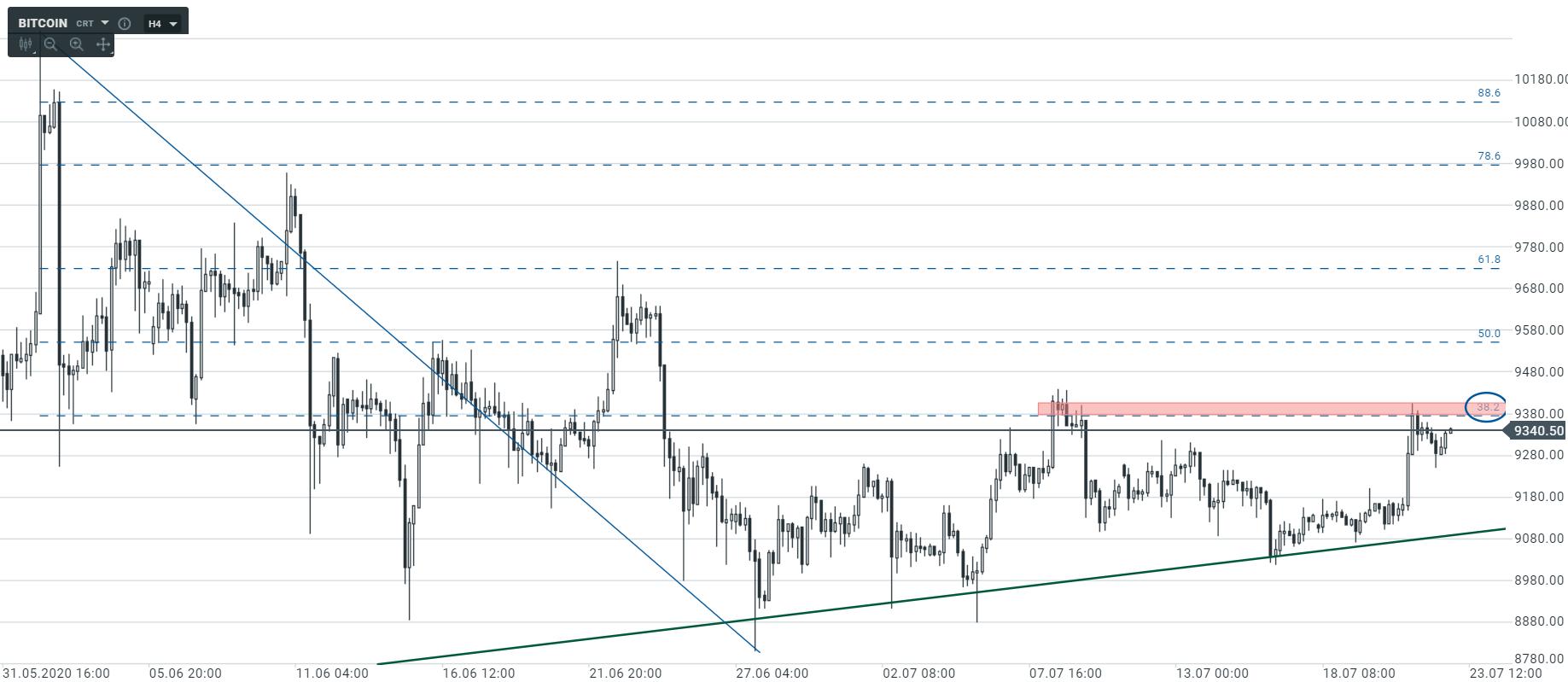 Kolejne sygnały wzrostowe na Bitcoinie?