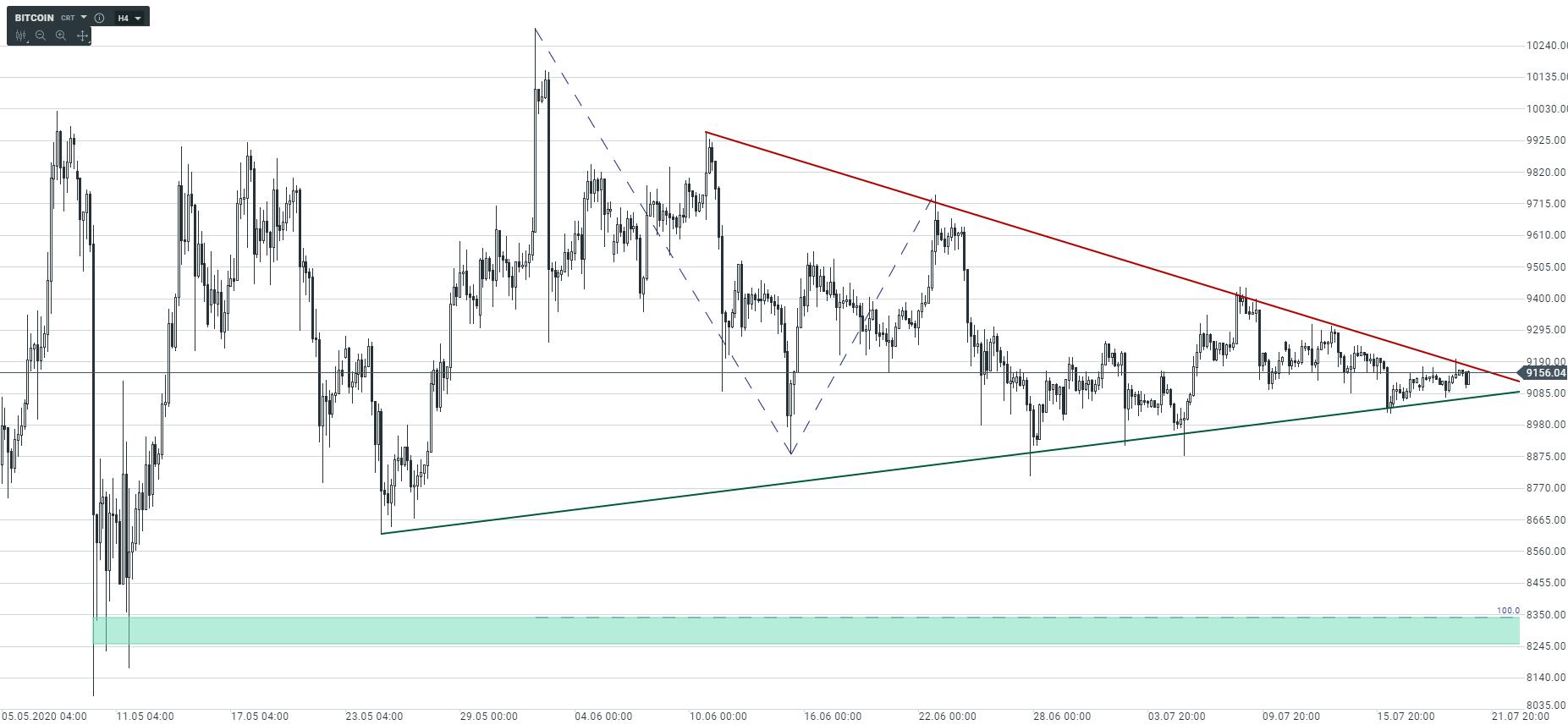 Bitcoin o krok od wybicia z formacji trójkąta!