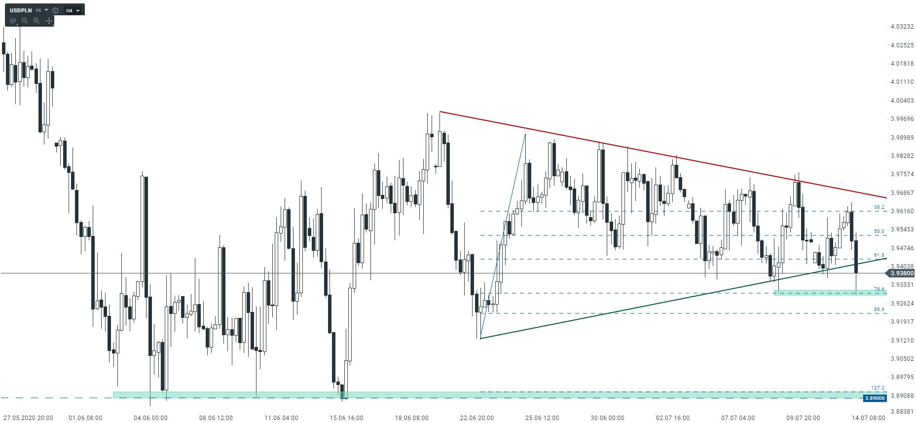 PLN zaczyna zyskiwać na wartości   Coraz niższa wycena USD