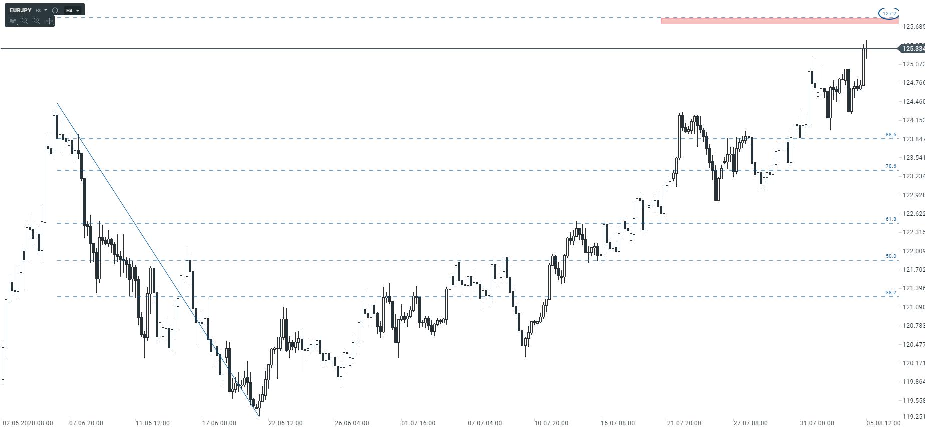Europejska waluta pozostaje w silnym trendzie wzrostowym
