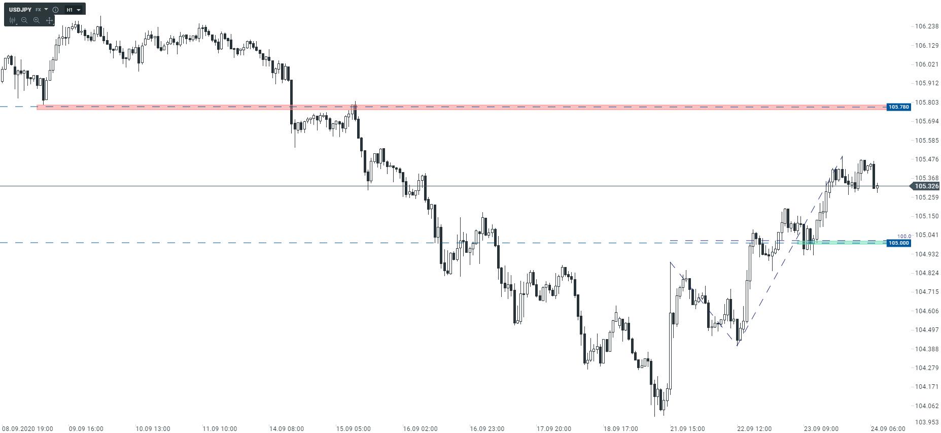 Czy amerykański dolar utrzyma trend wzrostowy?
