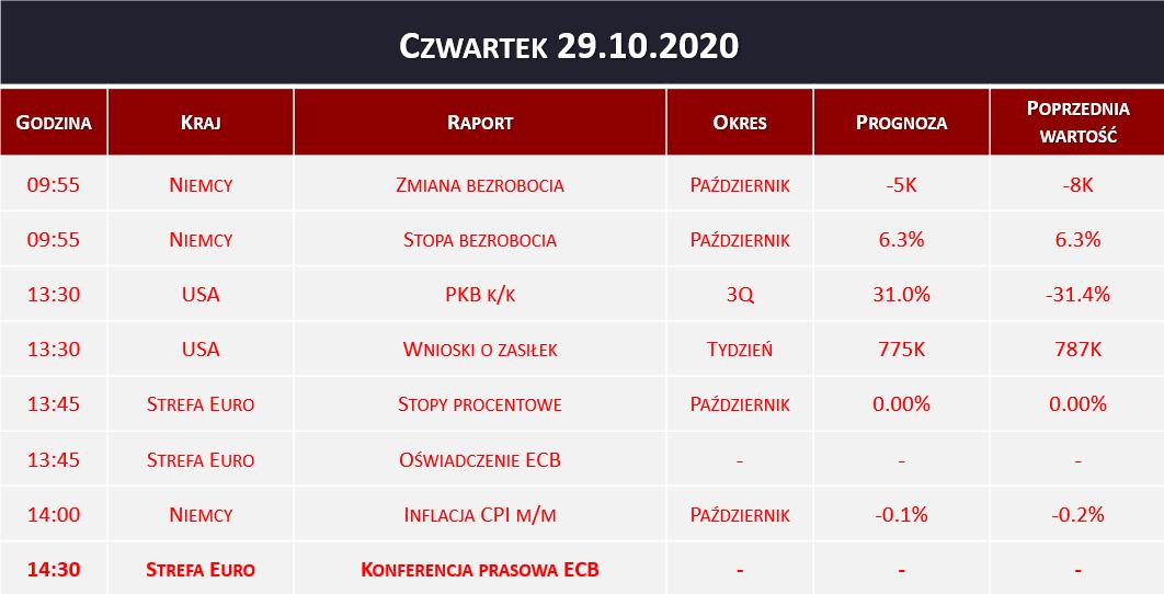 Dane makro 29.10.2020   PKB, stopy procentowe ECB