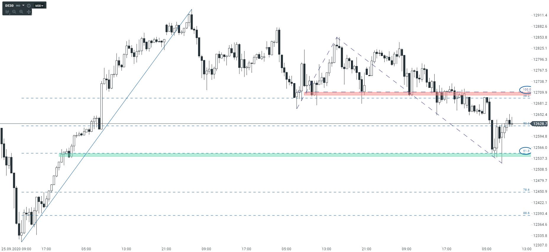 Niemiecka giełda utrzymuje wartość   DE30