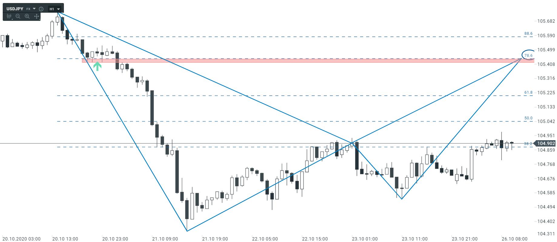 Czy amerykański dolar będzie dziś zyskiwał na wartości?