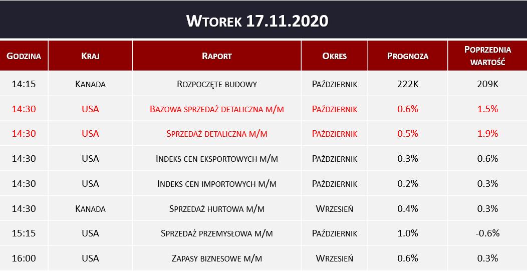 Dane makro 17.11.2020   sprzedaż detaliczna, zapasy biznesowe