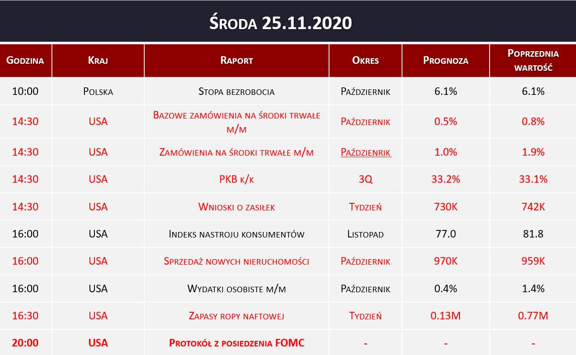 Dane makro 25.11.2020   wnioski o zasiłek, protokół FOMC