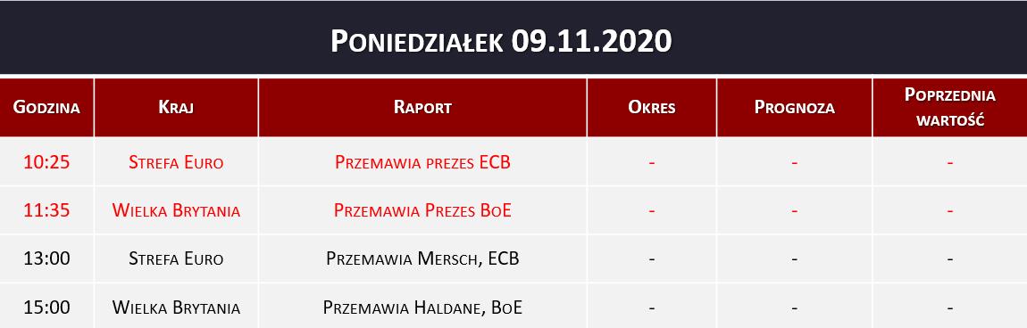 Dane makro 09.11.2020   prezes ECB, prezes BoE