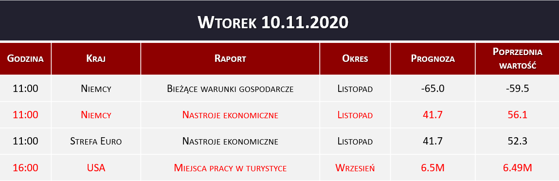 Dane makro 10.11.2020   indeks ZEW, JOLT