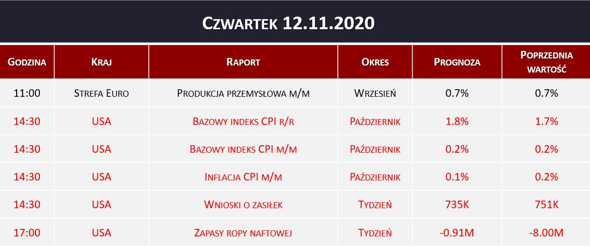 Dane makro 12.11.2020   inflacja CPI, zapasy ropy naftowej