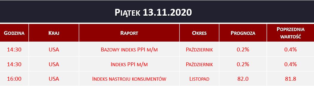 Dane makro 13.11.2020   indeks PPI, nastroje konsumentów