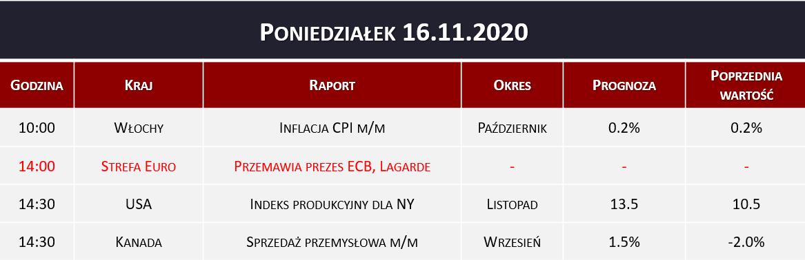 Dane makro 16.11.2020   prezes ECB, inflacja CPI