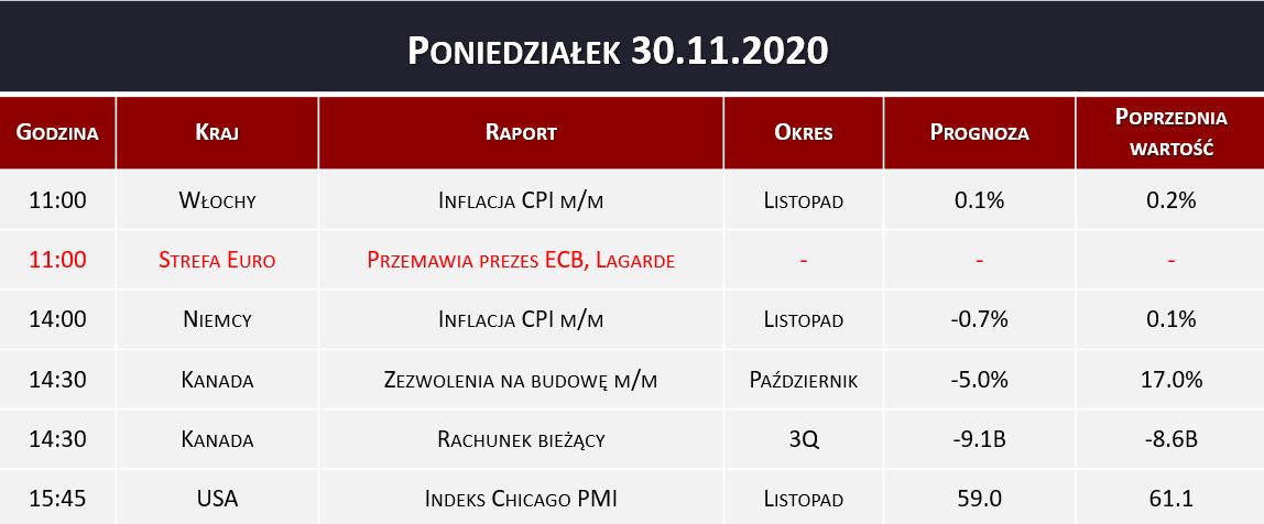 Dane makro 30.11.2020   indeks PMI, inflacja CPI