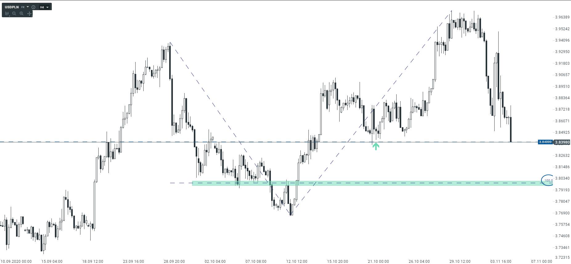 Przygotuj się na odbicie amerykańskiego dolara