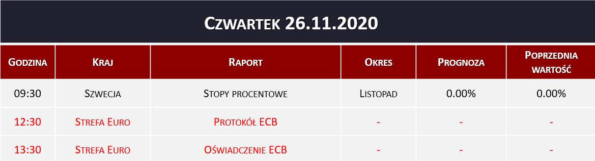 Dane makro 26.11.2020   stopy procentowe, ECB