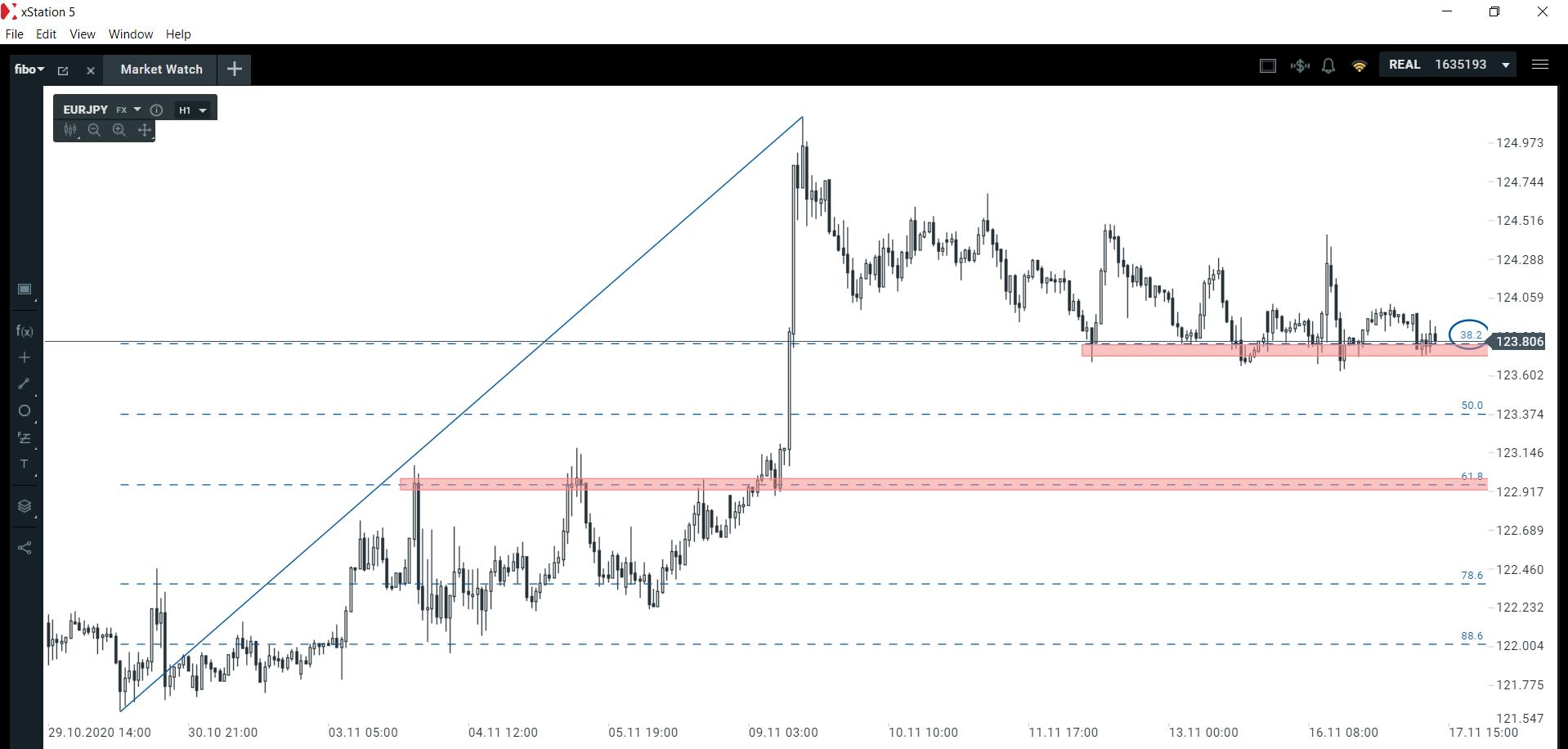 Kapitał wraca do japońskiego jena   Czy warto teraz sprzedawać euro?
