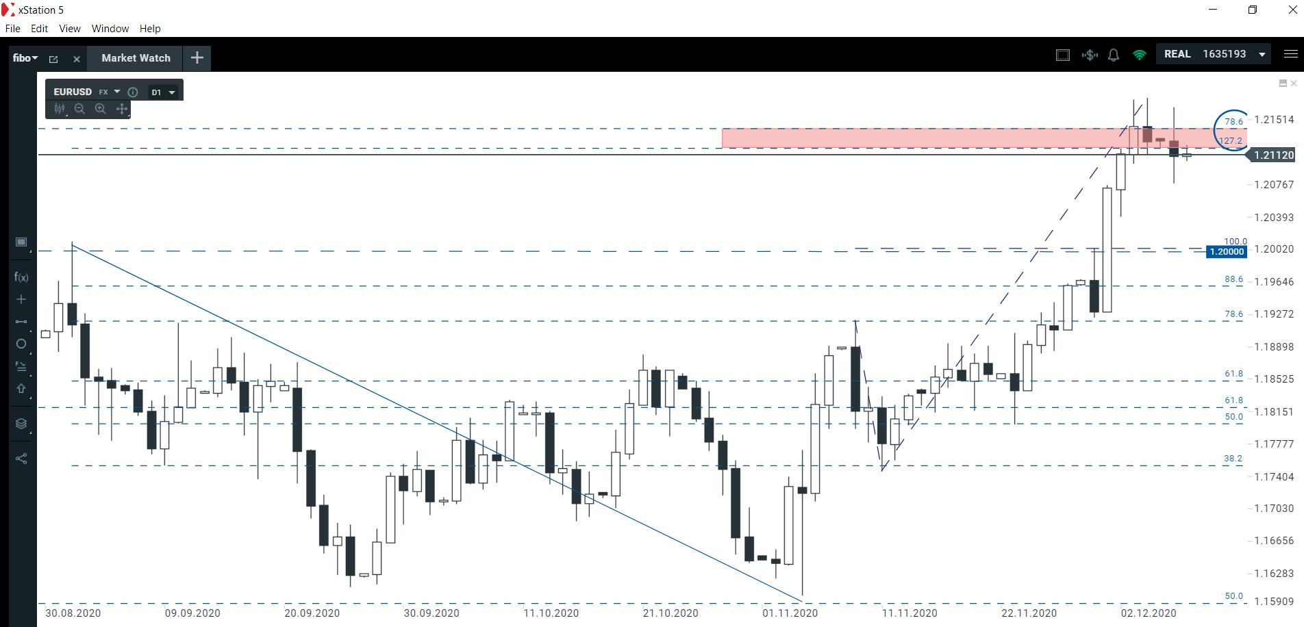 Czy to już koniec wzrostów europejskiej waluty?