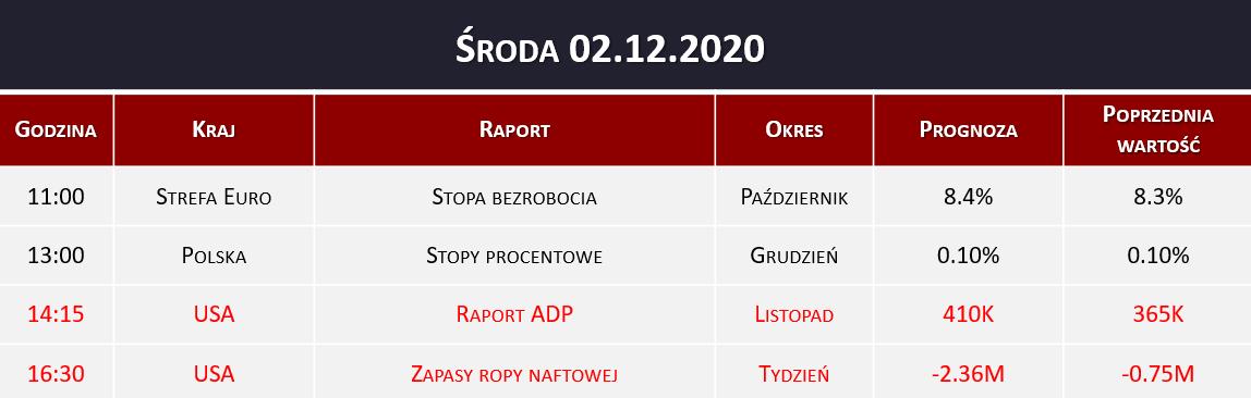 Dane makro 02.12.2020   stopy procentowe, raport ADP