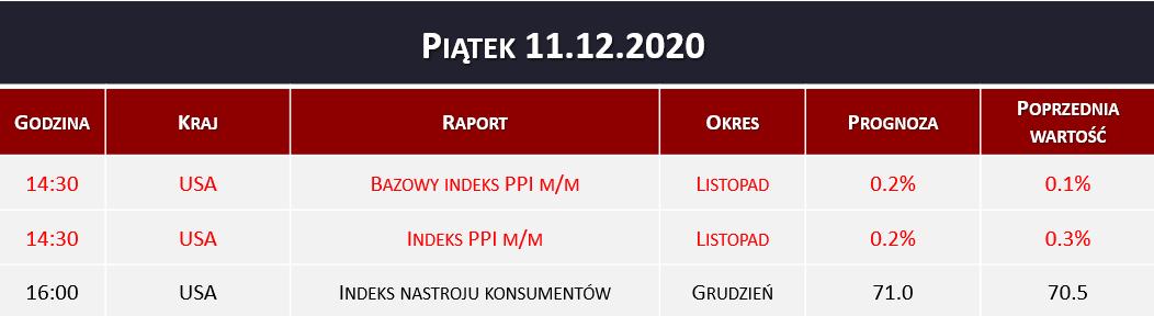 Dane makro 11.12.2020   indeks PPI, indeks konsumentów