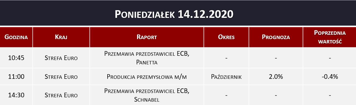 Dane makro 14.12.2020   produkcja przemysłowa, ECB