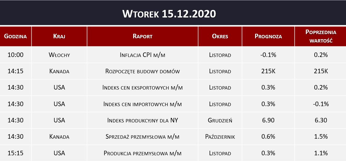 Dane makro 15.12.2020   inflacja CPI, produkcja przemysłowa