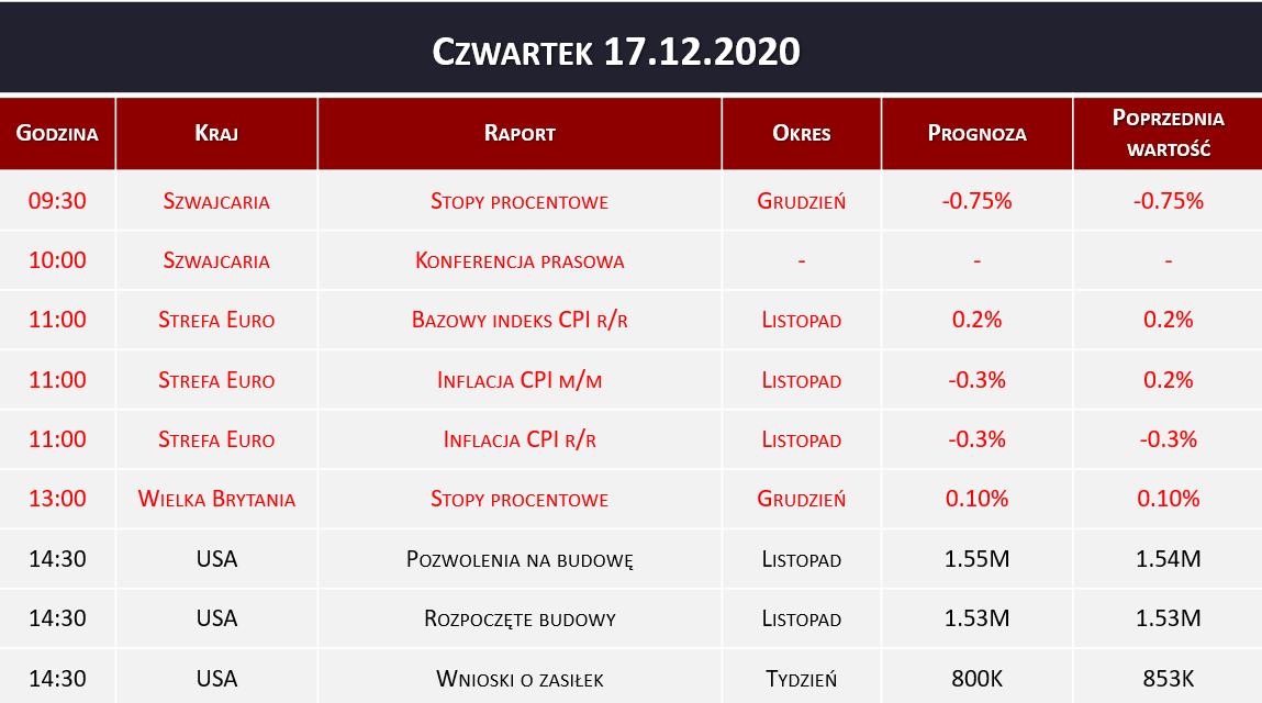 Dane makro 17.12.2020   stopy procentowe, inflacja CPI