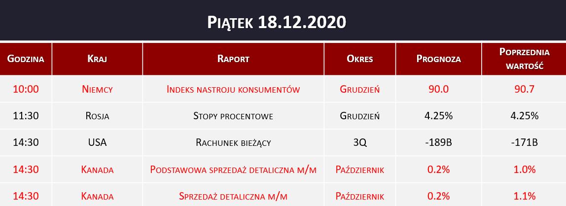 Dane makro 18.12.2020   indeks nastrojów, sprzedaż detaliczna