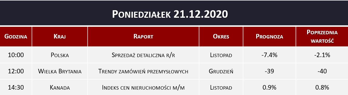 Dane makro 21.12.2020   sprzedaż detaliczna, indeks nieruchomości