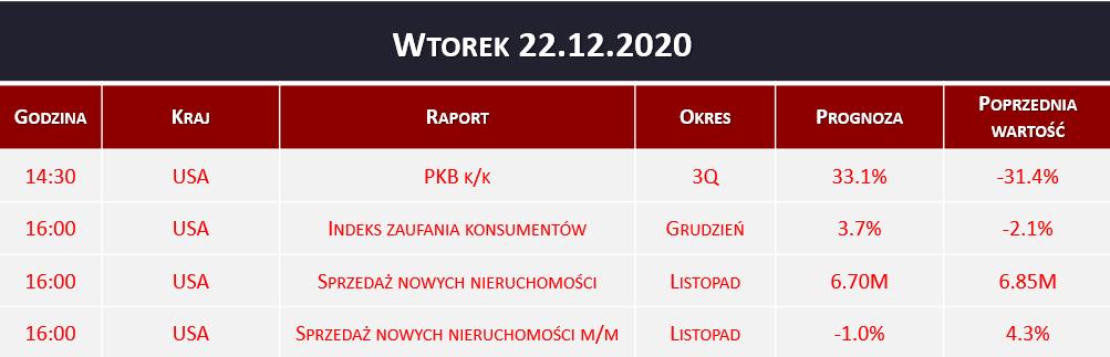 Dane makro 22.12.2020   PKB, sprzedaż nieruchomości