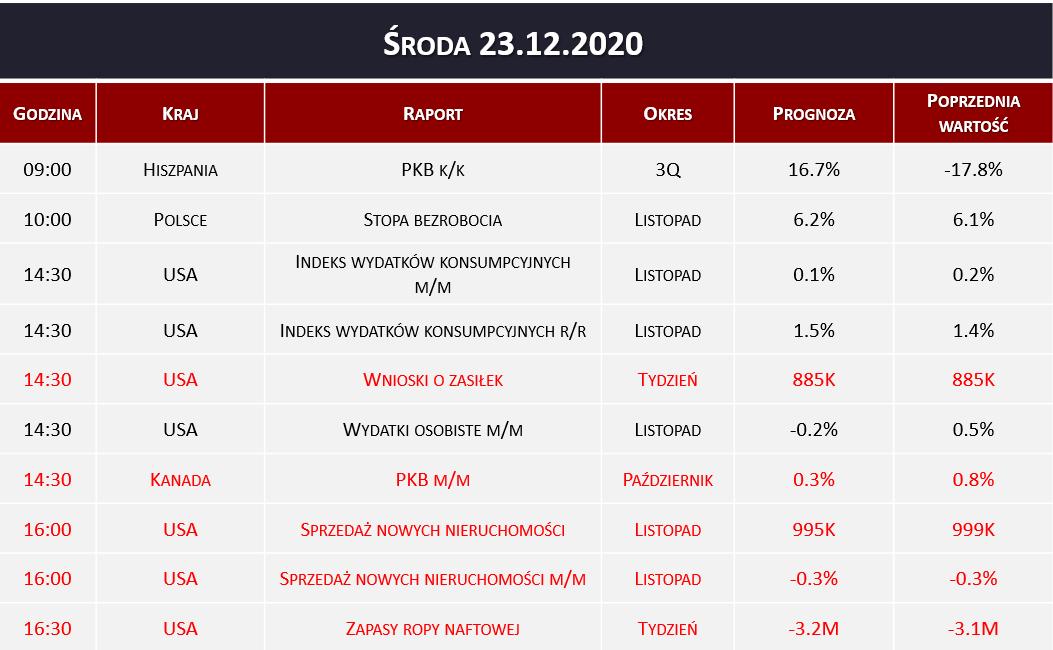 Dane makro 23.12.2020   PKB, sprzedaż nieruchomości