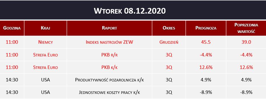 Dane makro 08.12.2020   PKB, indeks ZEW