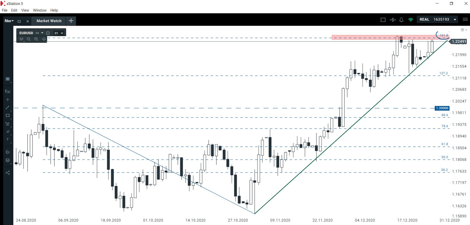 Czy linia trendu na EURUSD zostanie utrzymana?