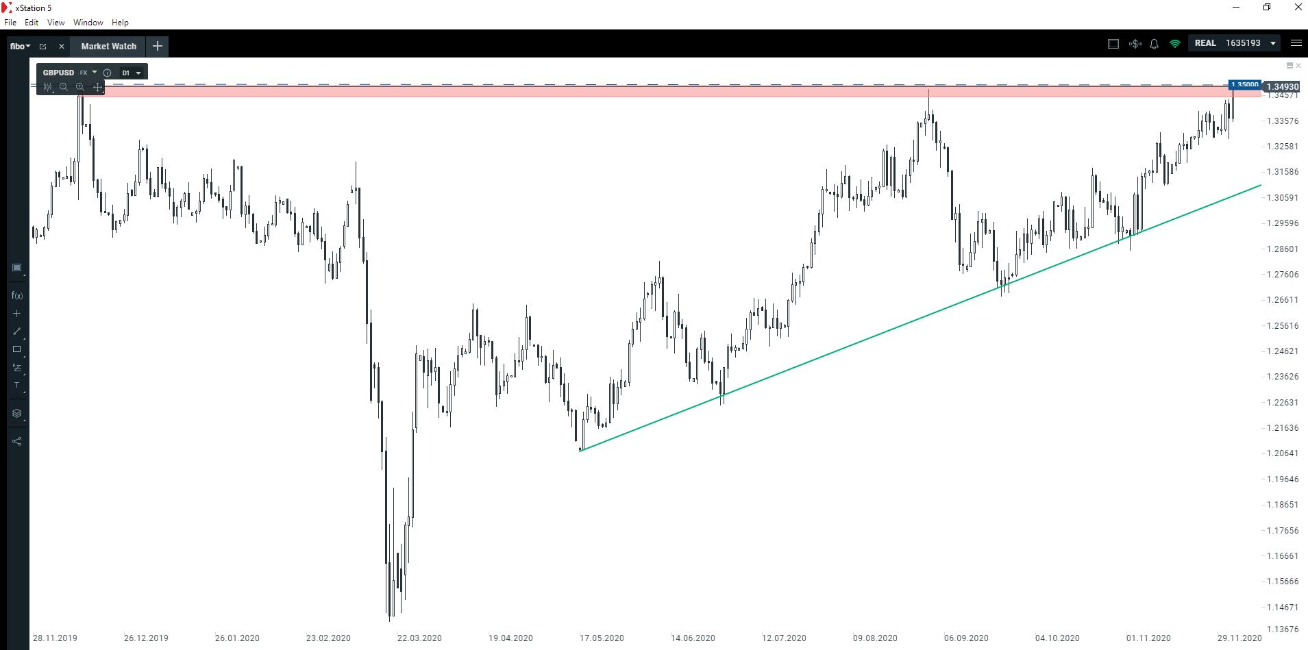 Czy dolar wygeneruje kolejny sygnał?