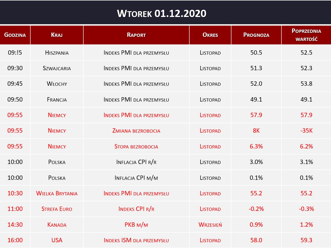 Dane makro 01.12.2020   indeks PMI, inflacja CPI