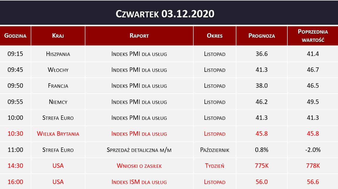 Dane makro 03.12.2020   indeks PMI, wnioski o zasiłek