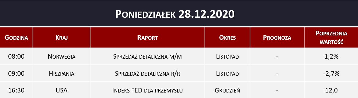 Dane makro 28.12.2020   sprzedaż detaliczna, indeks FED